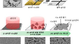 금오공대, 친환경·저비용 실리콘 반도체 제조 기술 개발