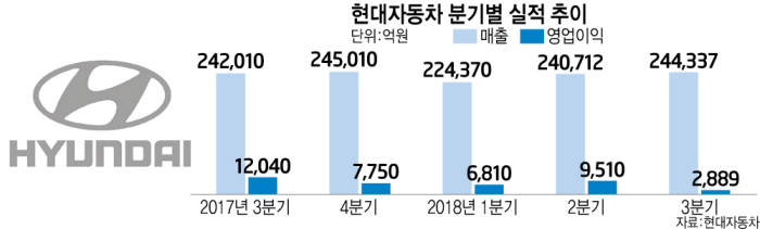 """현대차, 美·中 부진으로 3Q 영업익 10년만에 최저…""""SUV 투입으로 만회"""""""