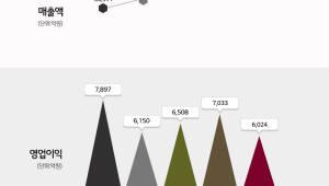 LG화학, 3분기 영업이익 6024억원...전년보다 24% 감소
