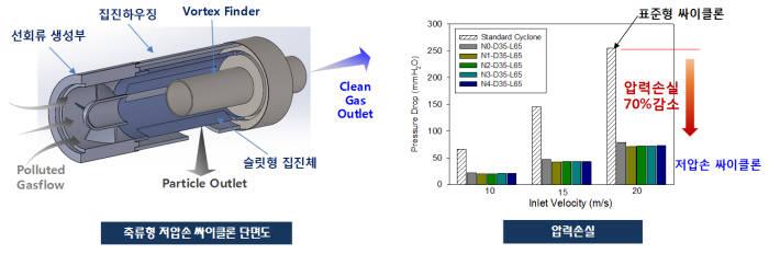 에너지연이 개발한 저압손 싸이클론 집진기술