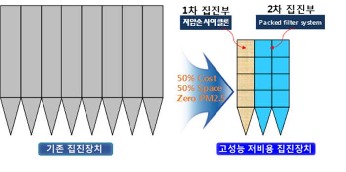FEP융합연구단이 만든 집진기술 구성