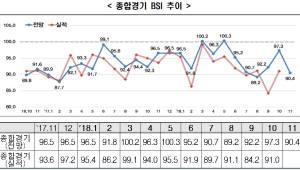 """11月 기업 경기 전망 올 들어 최대 '낙폭'...""""무역전쟁·환율·유가 영향"""""""