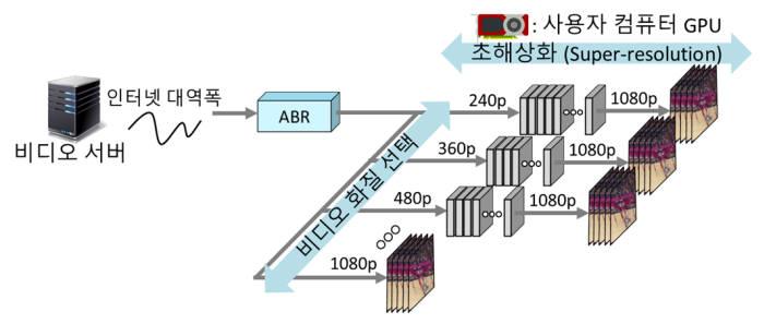 서버에서 전송된 저화질 비디오를 고화질로 변환하는 과정