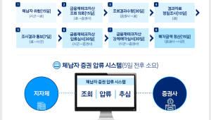 """경기도 """"세금체납자 주식·펀드, 추적부터 처분까지 5일이면 끝"""""""