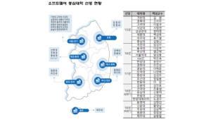 SW중심대학, 동명대·선문대·우송대·원광대·제주대 등 5개 추가