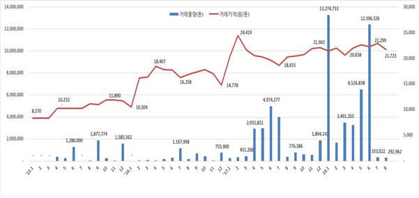 배출권 거래량과 가격 추이. [자료:환경부]