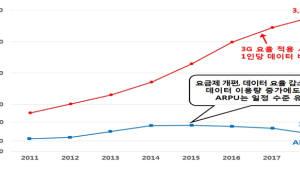 5G 시대 제도개선 시동···'5G 통신정책 협의회' 제2소위 개최