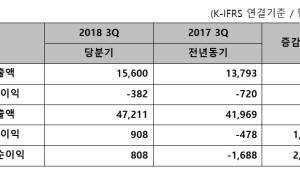 이스트소프트, 3분기 매출액 156억 원 기록