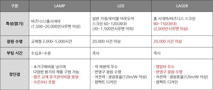 [터치앤리뷰]'LG 시네빔 레이저 4K' 하나면 우리 집이 스마트 시네마!