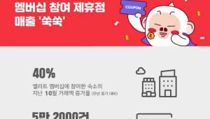 여기어때 엘리트 멤버십 인기…제휴점 매출 40%↑