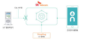 SK텔레콤, LTE Cat.M1 기반 혈당 측정기 출시