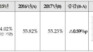 """""""지방채무 감소·재정자립도 소폭 하락""""…지방재정365 공시"""