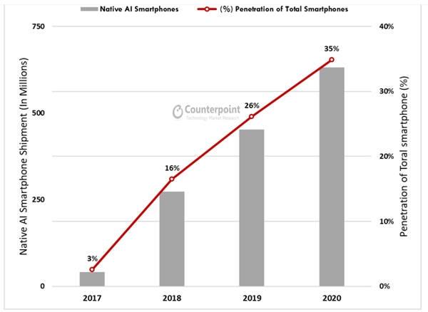 AI 스마트폰의 비중 추이(자료: 카운터포인트리서치)