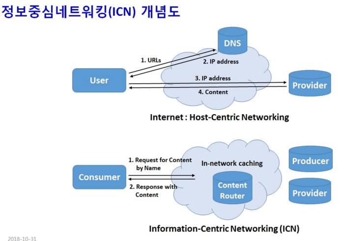 정보중심네트워킹(ICN) 개념도