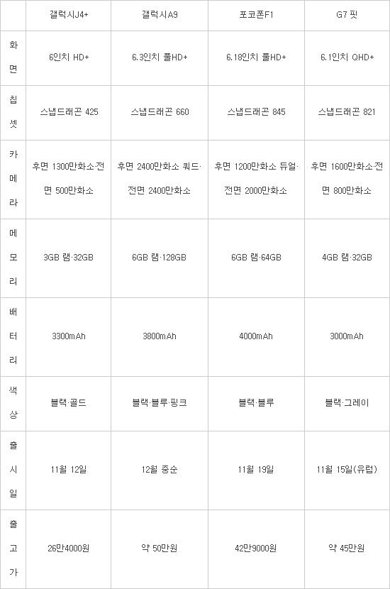 '가성비' 중저가폰 잇달아 출격