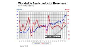 '세계 반도체 매출 사상 최대 예고'...3분기 13.8% 성장