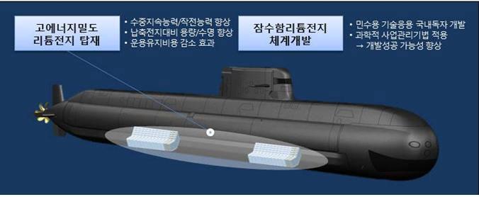 장보고-III Batch-Ⅱ 잠수함부터는 국내에서 독자 개발한 리튬이온 배터리 체계가 탑재된다. (자료=방위사업청)