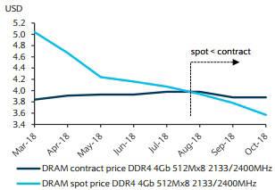 D램 가격 추이(자료: 바클레이즈)