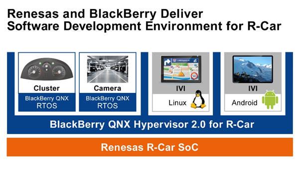 르네사스-블랙베리, R-Car SOC용 소프트웨어 개발환경 제공