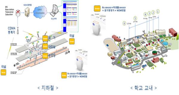 코웨이 자연발생 실내위해인자(라돈, 부유미생물)제어 에너지 절감형 스마트 환기 공기 청정관리 시스템. [자료:환경부]