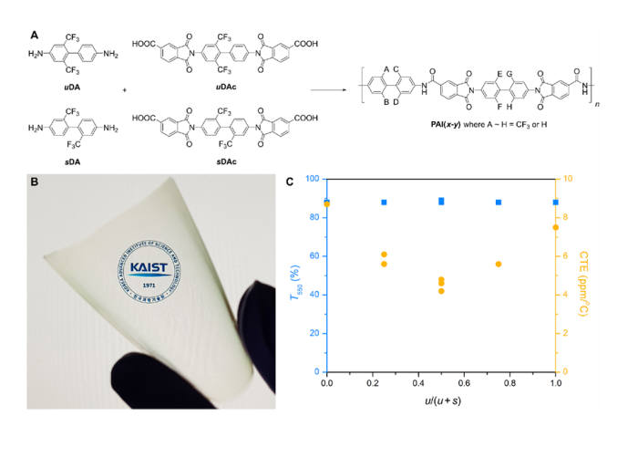 KAIST가 개발한 폴리아마이드이미드 고분자의 화학구조와 열팽창 계수, 투명도