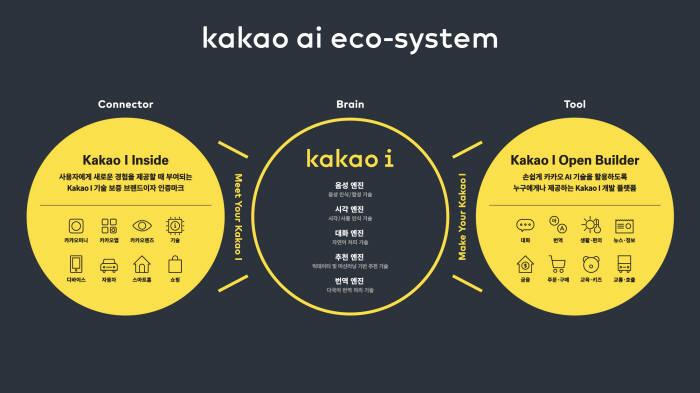 카카오 AI 생태계 구조도<사진 카카오>