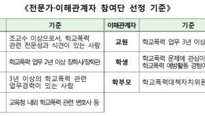 {htmlspecialchars(교육부, '학교폭력 제도개선안' 2호 숙려제로…전문가·이해관계자 중심)}