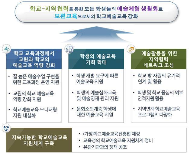 '예술이음학교' 운영·원격 콘텐츠도 개발…교육부, 예술교육 중장기계획 수립