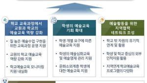 {htmlspecialchars('예술이음학교' 운영·원격 콘텐츠도 개발…교육부, 예술교육 중장기계획 수립)}