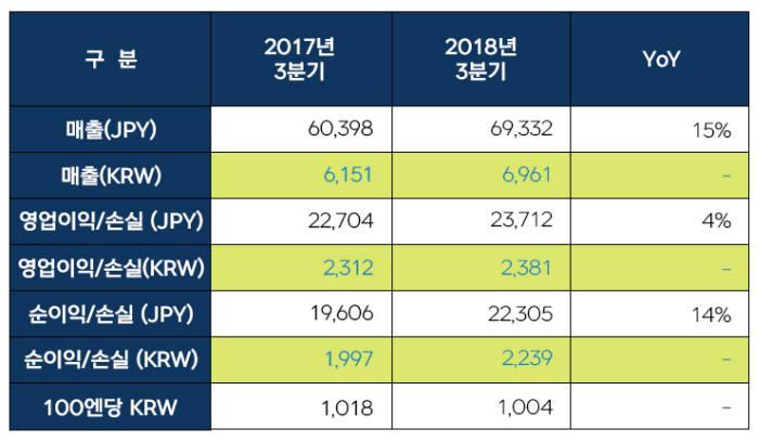 넥슨 3분기 매출 전년동기 대비 15% 성장... '던전앤파이터', '메이플스토리' 등 장기 흥행작 호실적 견인