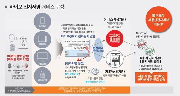 시큐센 바이오 전자서명 서비스 구성. 시큐센 제공