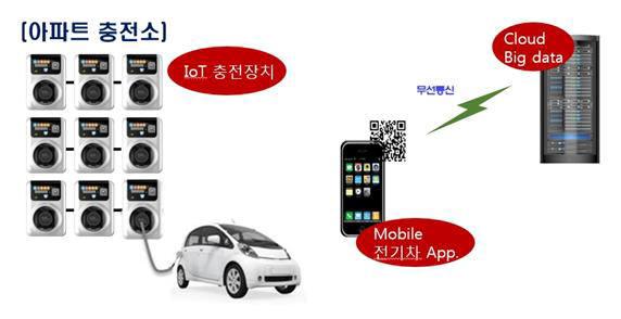 LH, 아파트에 적합한 초소형 IoT 전기차 충전소 개발