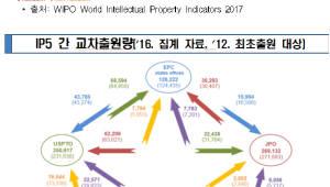 특허청, 국제 특허심사협력 콘퍼런스 개최...고품질 해외특허 확보 길 '활짝'