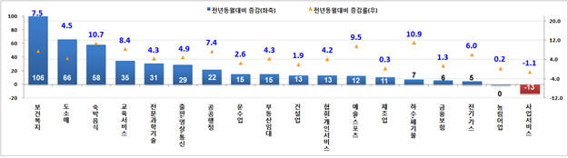 10월 업종별 피보험자 증감 및 증감률(천명, %, 전년동월대비) [자료:고용노동부]