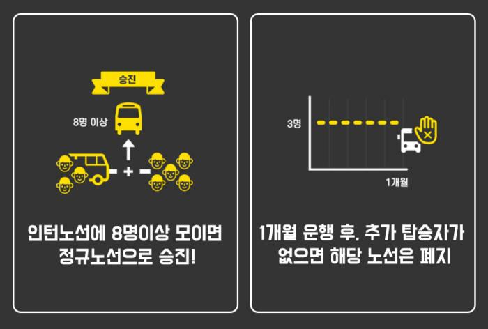 공유형 통근버스서비스 '셔틀콕', 탑승자 3명만 모여도 운행...한달 후 탑승자 8명되면 정규노선화