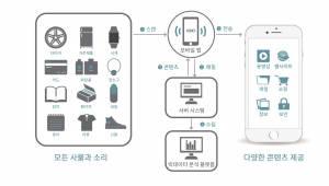 """더코더, 세계 최초 사물에 데이터 입힌 'DoT'기술 개발… """"IoT 무한확장한 DoT시대 도래"""""""