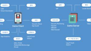 NHN엔터의 TOAST, 지스타2018에서 '게임베이스 2.0' 첫 공개