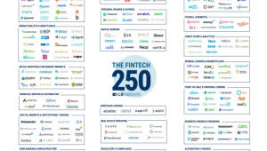 """[국제]""""기업가치 1조원 넘는 유니콘 핀테크 30개...작년보다 7개 늘어"""""""