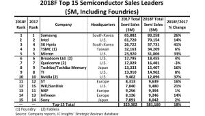 SK하이닉스, 첫 세계 반도체 톱3 진입...IC인사이츠 조사, 삼성은 1위 수성