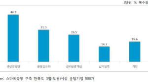 """스마트공장 도입 中企 70% 만족... """"향후 추가 투자 의사 있다"""""""