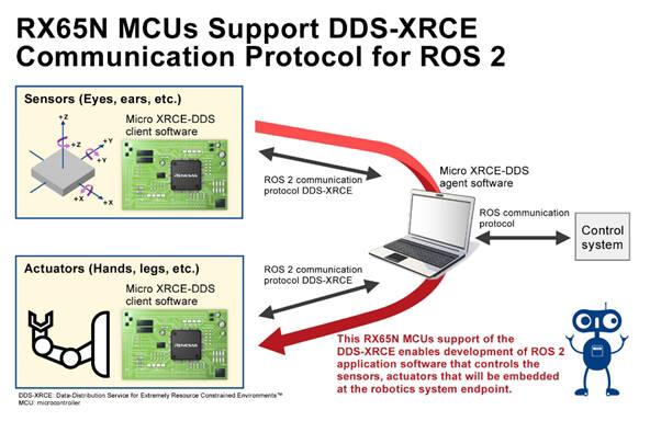 르네사스 RX65N MCU의 R0S2 통신 실증 이미지