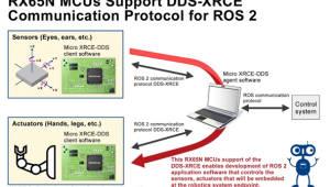 르네사스, 로봇 프레임워크 R0S2 통신 실증 성공