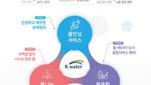 수자원공사, '모두가 누리는 건강한 물순환 서비스 파트너' 새비전 선포