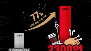 """위메프 """"쇼핑의 본질은 '가격'""""...월 거래액 6000억원 돌파 도전"""