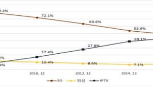 'IPTV>케이블TV' 가입자 수 격차 100만명 넘어서