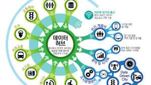 이노그리드, KETI·LGU+와 스마트시티 국가전략프로젝트 선정