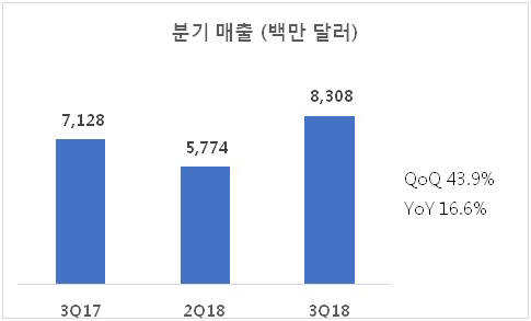표. 2018년 3분기 세계 OLED 시장 매출 (자료=유비리서치)
