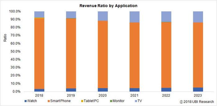 표. OLED 애플리케이션별 점유율 (자료=유비리서치)
