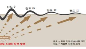 기상청, 규모 5.0 이상 지진 조기경보 빠르면 7초만에 전달