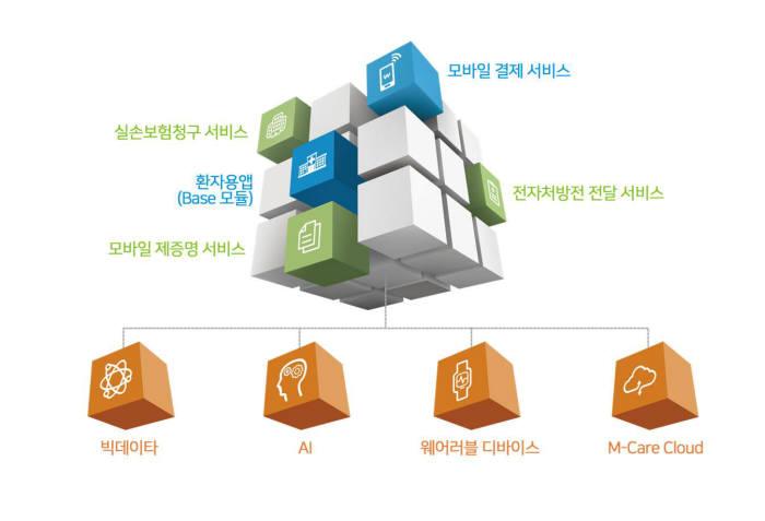 엠케어 사업모델 이미지